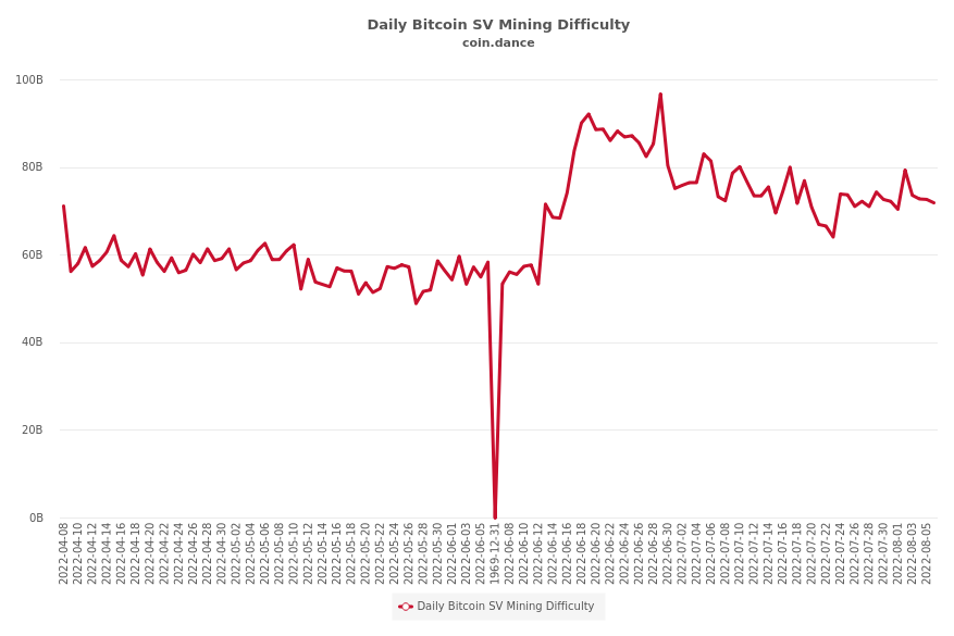 Daily Bitcoin SV Mining Difficulty