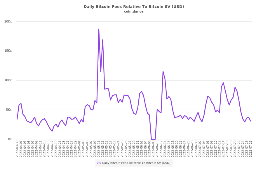 Bitcoin Fees Relative To Bitcoin SV (USD)