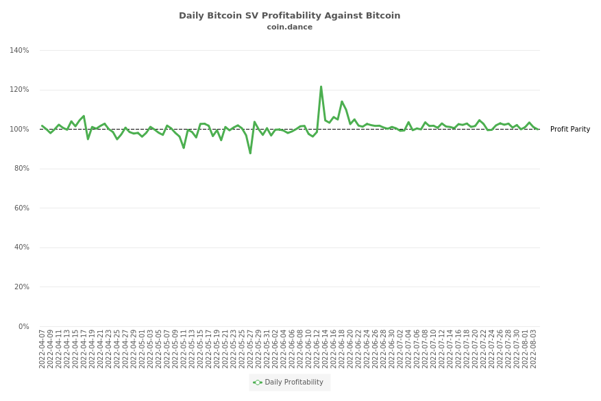Bitcoin SV Profitability Against Bitcoin