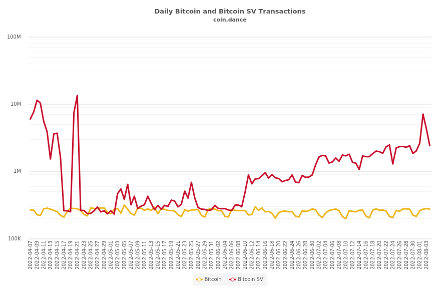 Bitcoin and Bitcoin SV Transactions Per Block